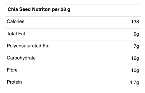 chia seed nutrients