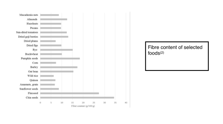 fibre content of selected foods