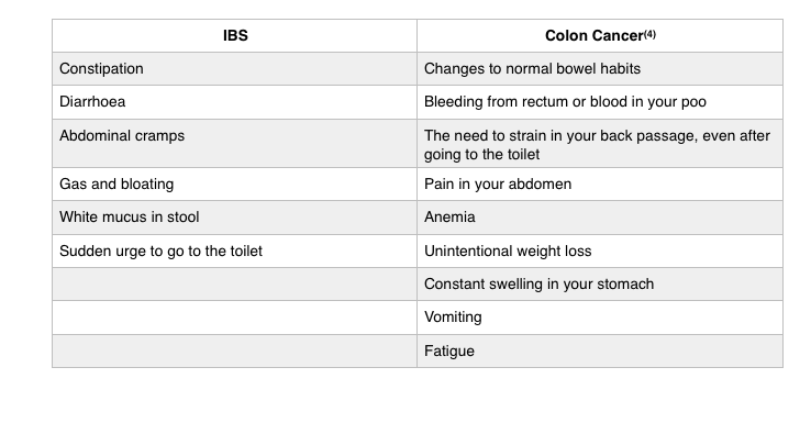 updated colon cancer symtpoms
